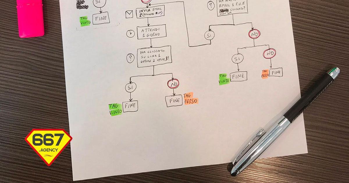 Marketing Automation: come aumentare il tasso di clic di una email