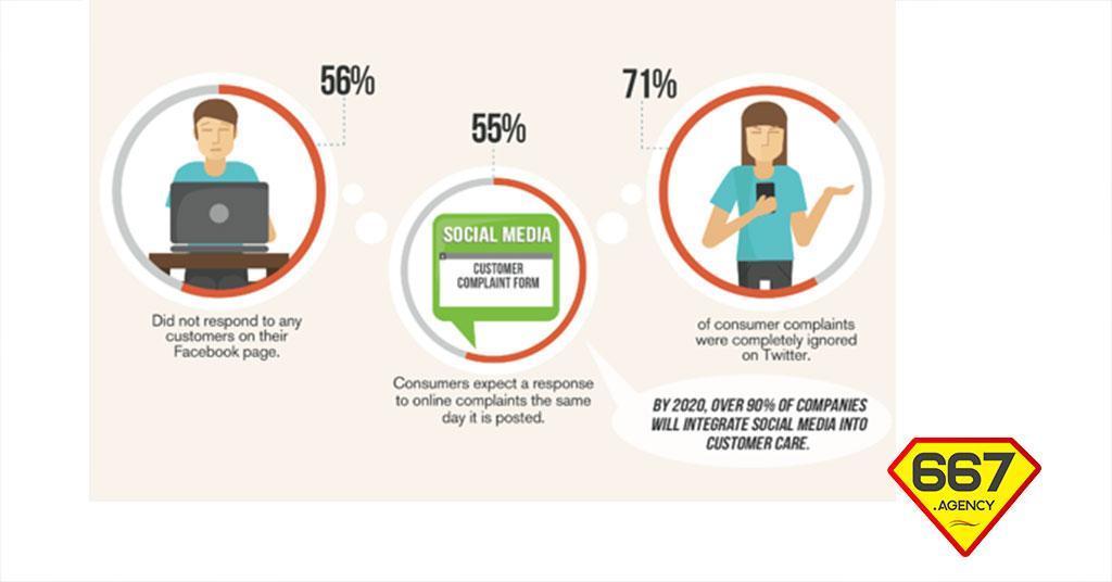 Consumatori e Social Network