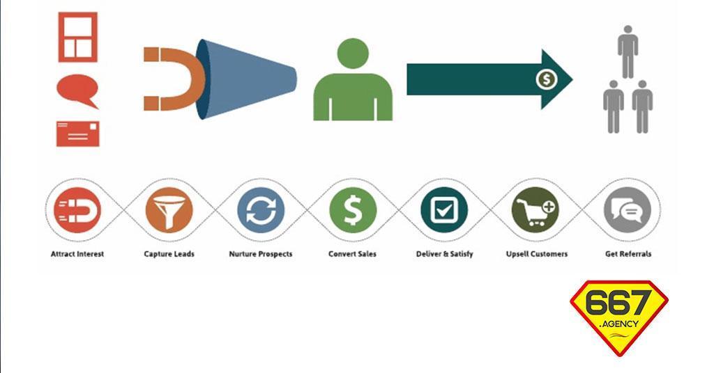 Il Ciclo di Vita del Cliente: aumentare conversioni e fidelizzazioni