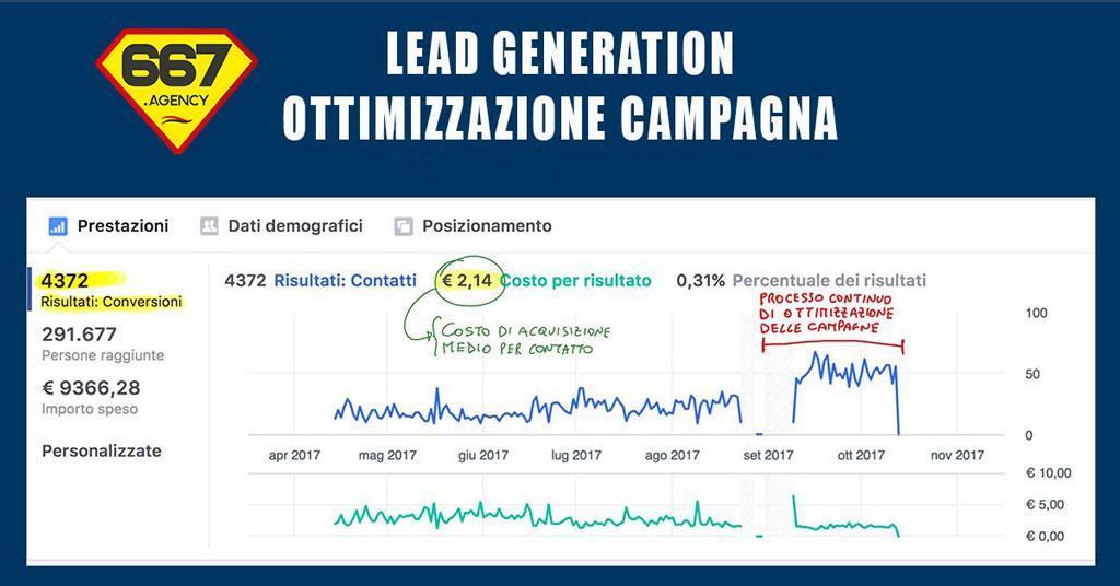 Ottimizzazione Lead Generation: da 29.340 a 77.751 euro in 4 mesi, ecco come abbiamo fatto!