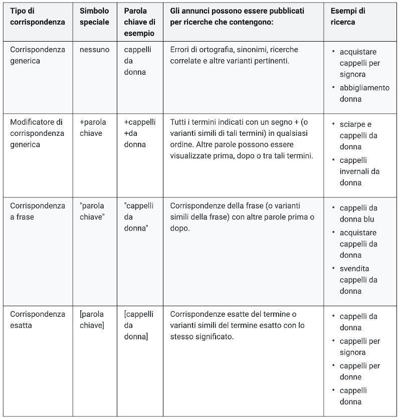 tabella delle correlazioni a frase, generica ed esatta di Google Ads