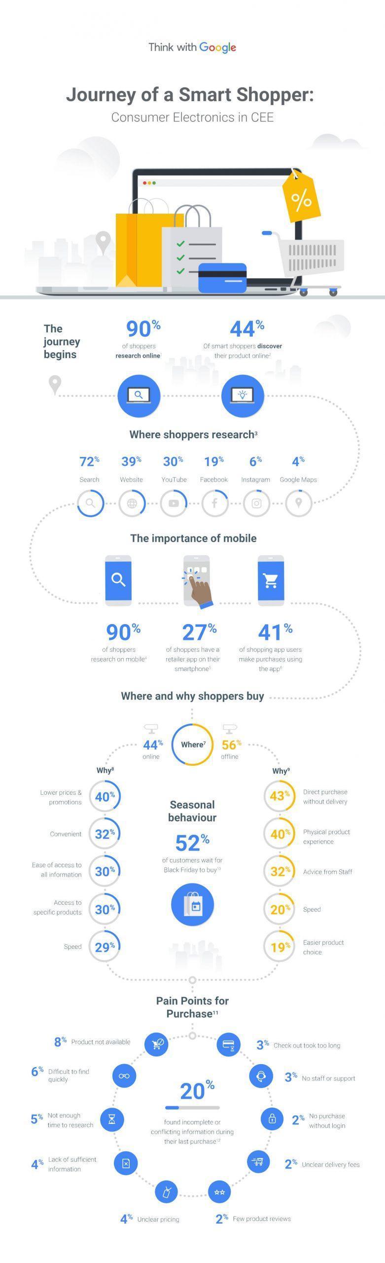 Percorso di acquisto del consumatore da online a offline