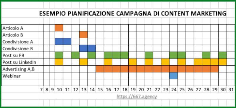 Content Marketing: piano editoriale