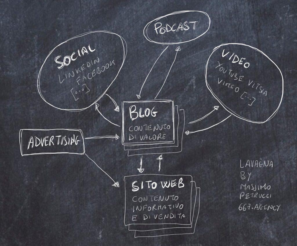 Il blog come punto centrale della tua comunicazione