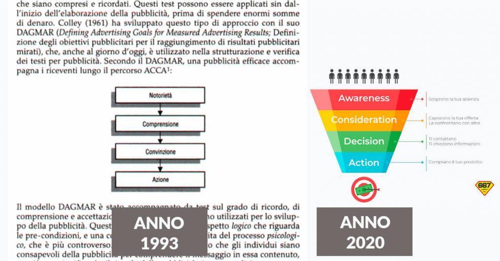 marketing e pubblicità dal 1993 al 2020