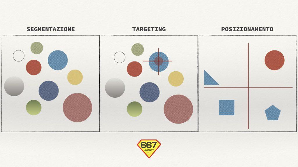 Segmentazione, Targeting e Posizionamento