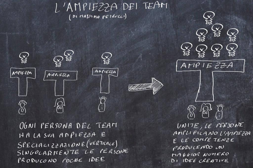 creatività e ampiezza dei team