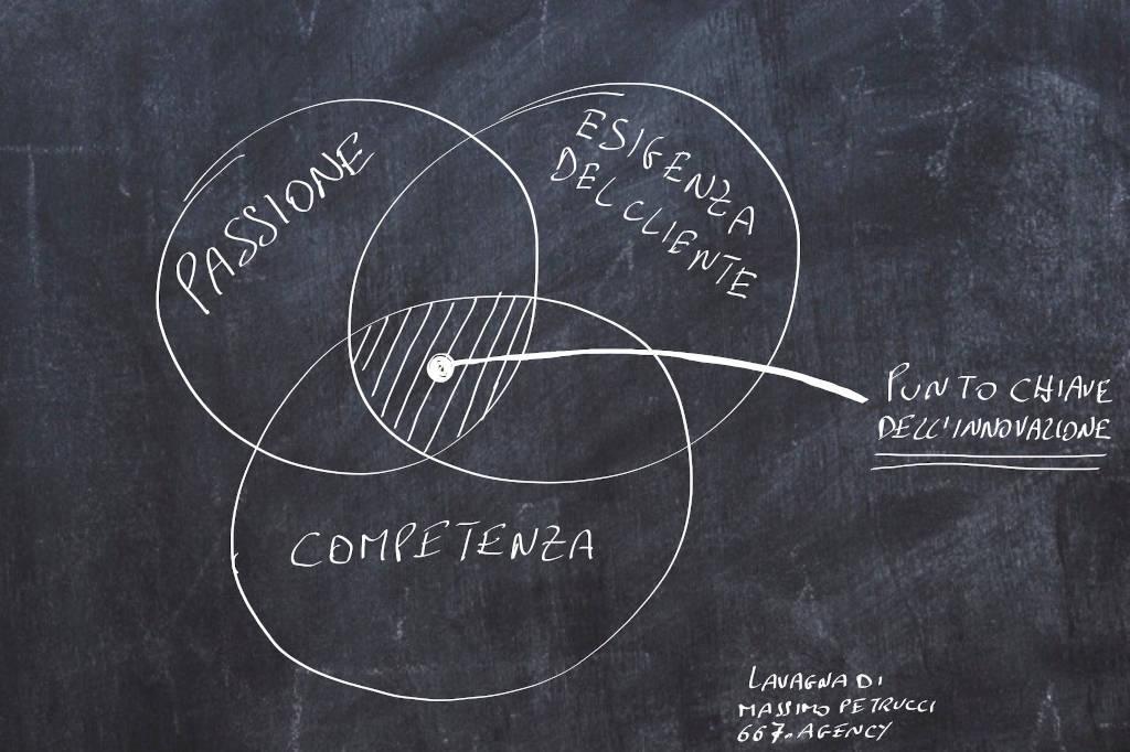 Il punto chiave dell'innovazione