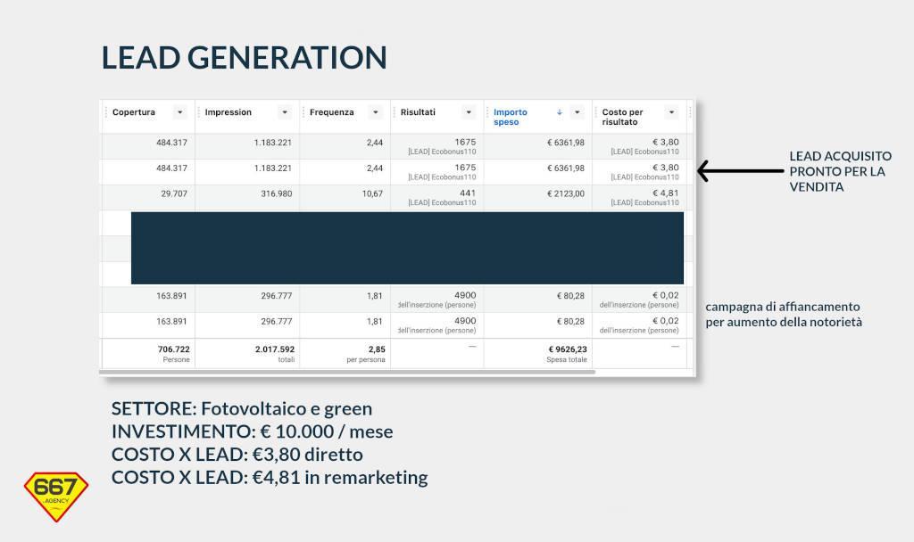 lead generation fotovoltaico caso di studio reale