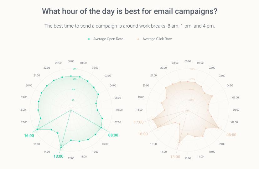 quando inviare email: orario migliore [fonte: Omnisent]