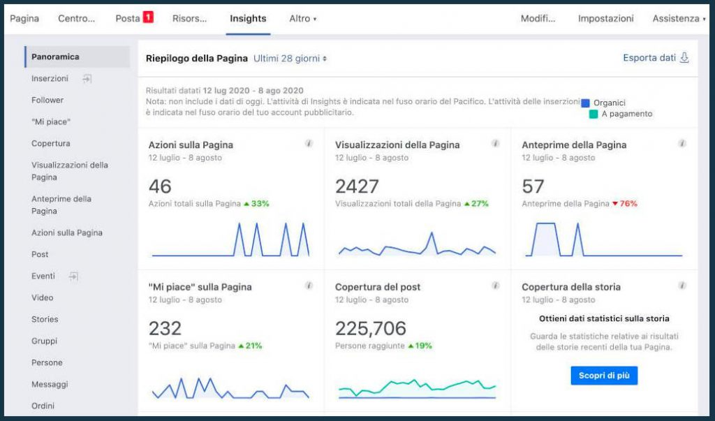 Gestione Fan Page: Facebook Insights