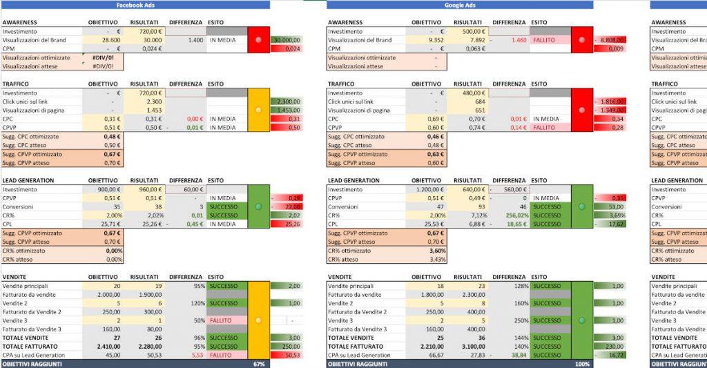 Piano di Marketing: analisi delle KPI con lo strumento di 667.Agency