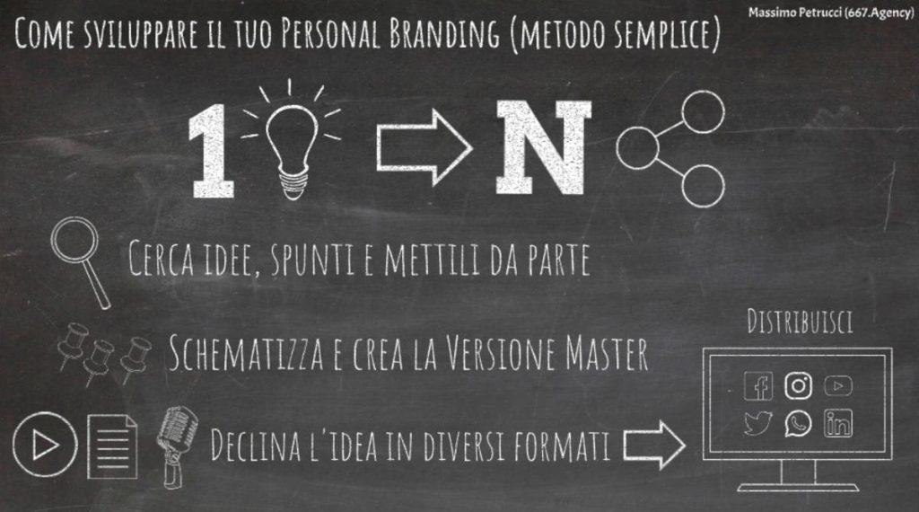 Personal Branding: il metodo 1 idea in N contenuti