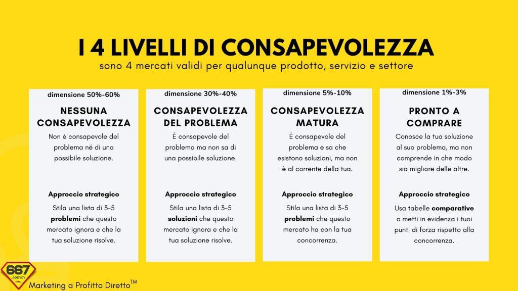 i 4 livelli di consapevolezza nel marketing